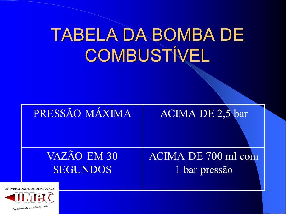 TABELA DA BOMBA DE COMBUSTÍVEL