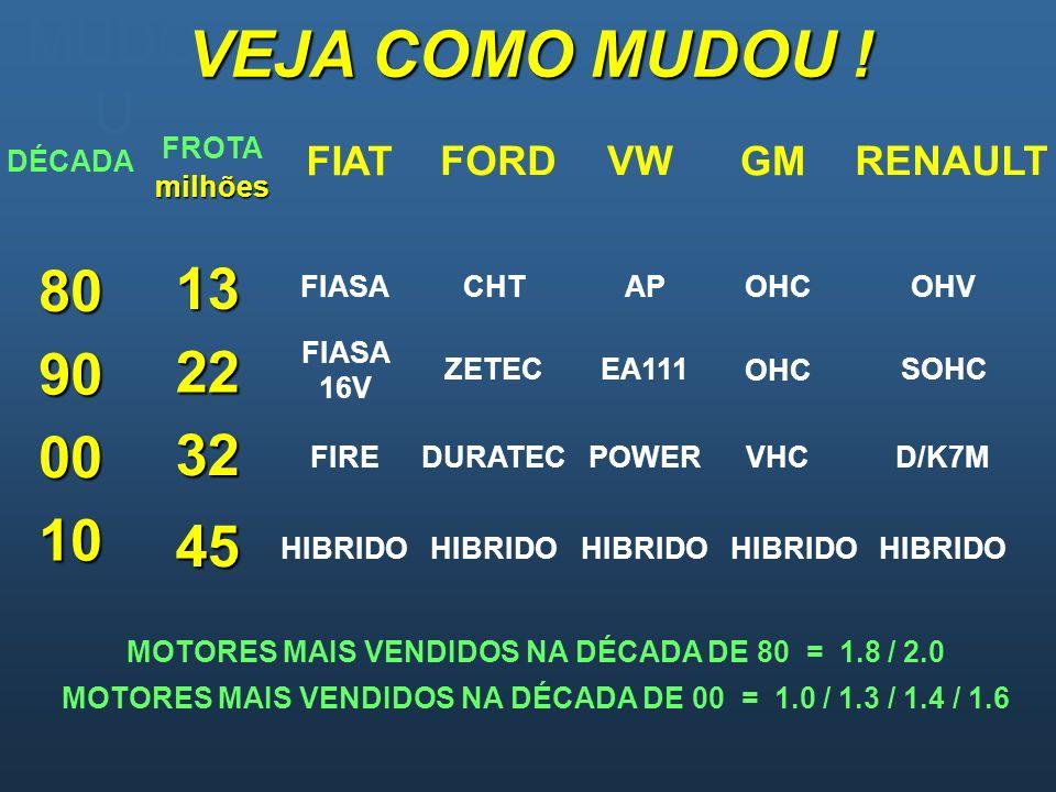 VEJA COMO MUDOU ! MUDOU 80 13 90 22 00 32 10 45 FIAT FORD VW GM