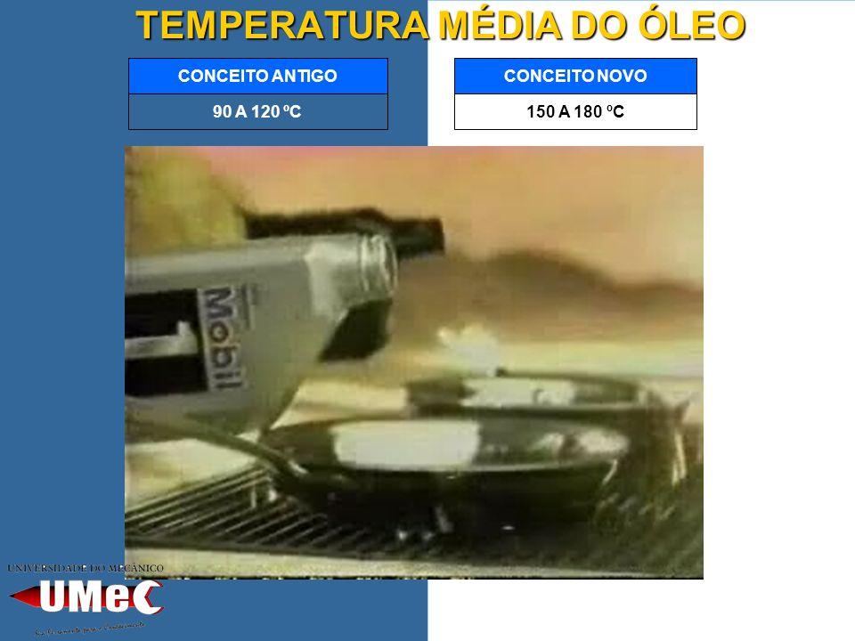 TEMPERATURA MÉDIA DO ÓLEO