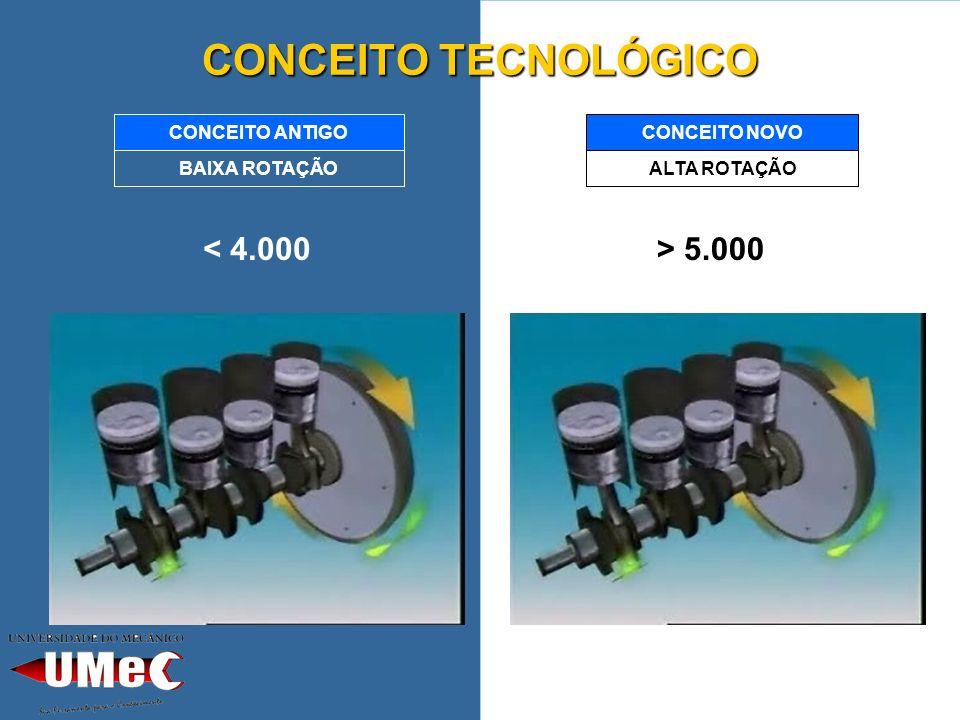 CONCEITO TECNOLÓGICO < 4.000 > 5.000 BAIXA ROTAÇÃO