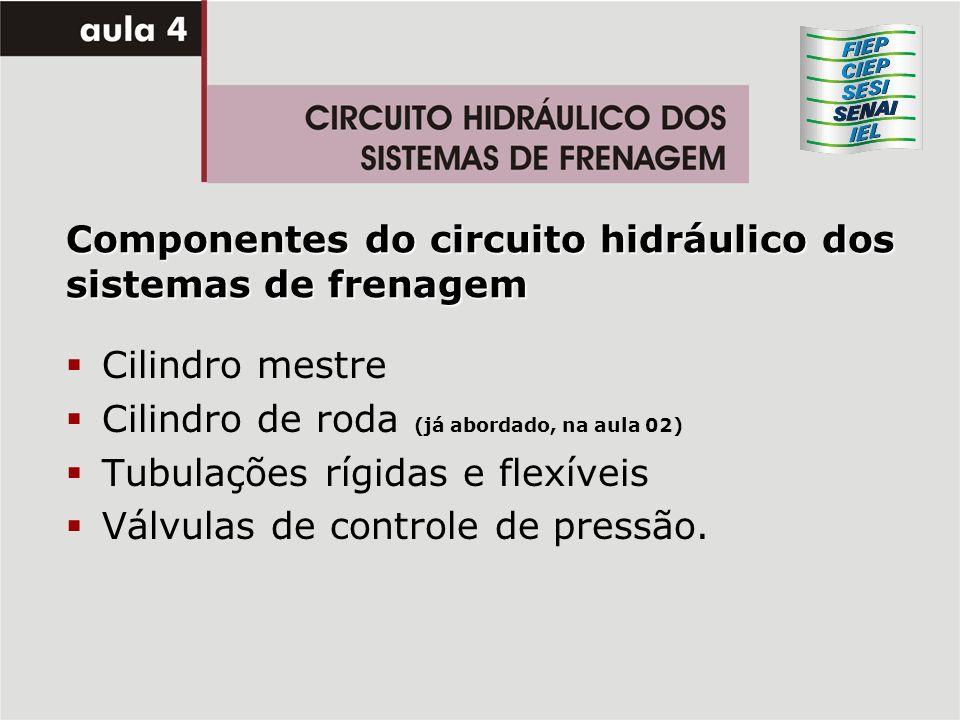 Componentes do circuito hidráulico dos sistemas de frenagem