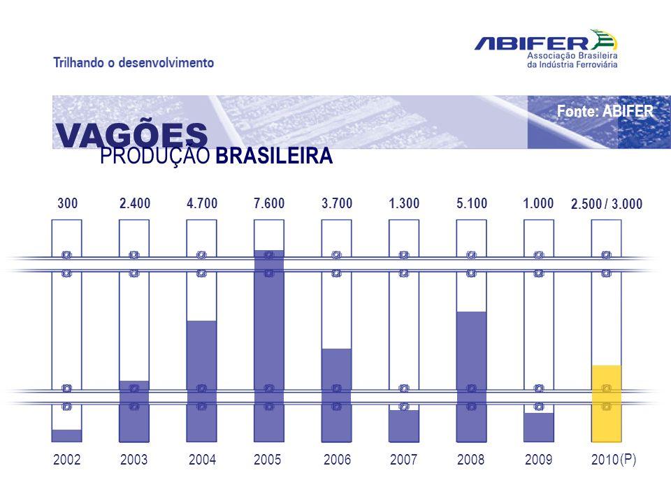 VAGÕES PRODUÇÃO BRASILEIRA Fonte: ABIFER 300 2.500 / 3.000 1.000 5.100