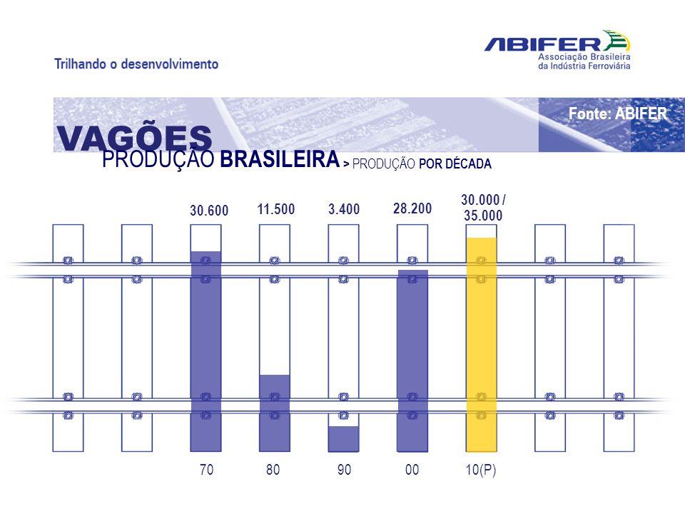 VAGÕES PRODUÇÃO BRASILEIRA Fonte: ABIFER 30.000 / 35.000 30.600 11.500