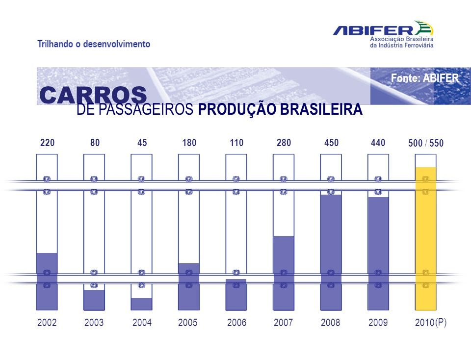CARROS DE PASSAGEIROS PRODUÇÃO BRASILEIRA Fonte: ABIFER 220 500 / 550