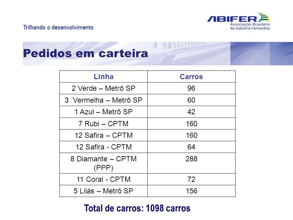 Pedidos em carteira Total de carros: 1098 carros Linha Carros