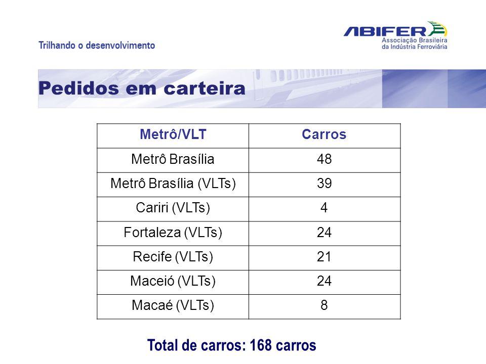 Pedidos em carteira Total de carros: 168 carros Metrô/VLT Carros