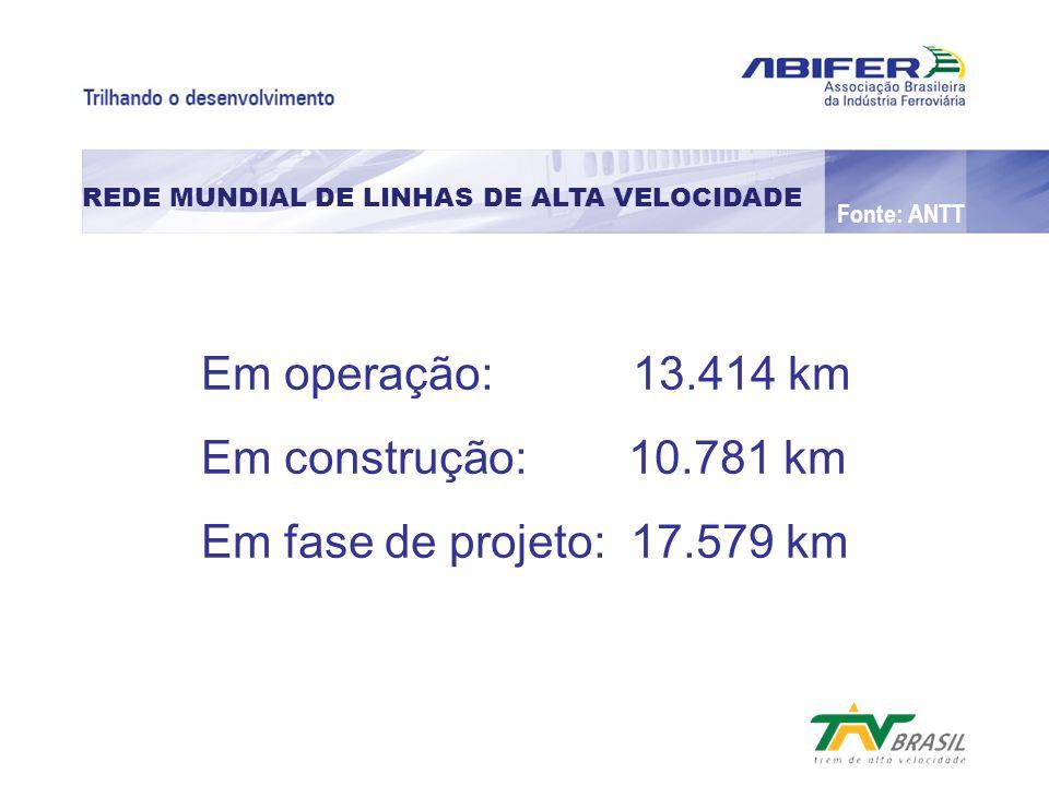 Em construção: 10.781 km Em fase de projeto: 17.579 km