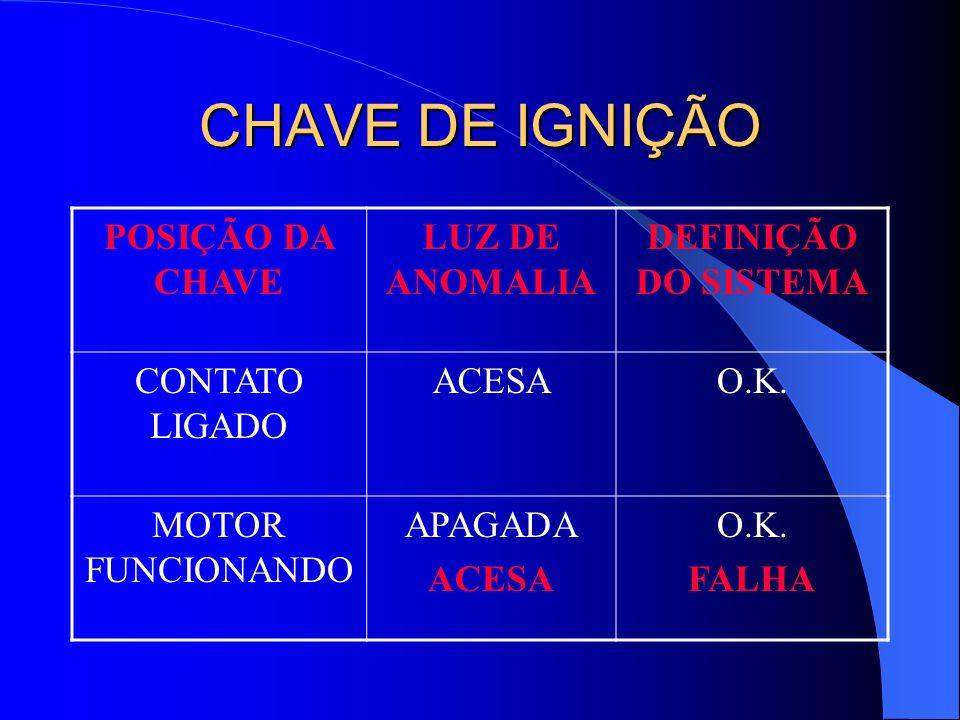 CHAVE DE IGNIÇÃO POSIÇÃO DA CHAVE LUZ DE ANOMALIA DEFINIÇÃO DO SISTEMA