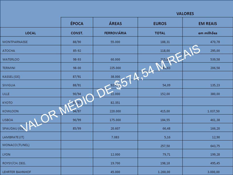 VALOR MÉDIO DE $574,54 M REAIS VALORES ÉPOCA ÁREAS EUROS EM REAIS