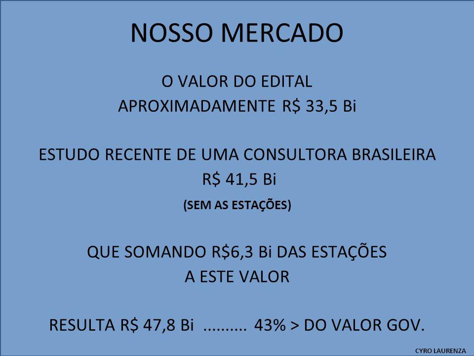 NOSSO MERCADO O VALOR DO EDITAL APROXIMADAMENTE R$ 33,5 Bi