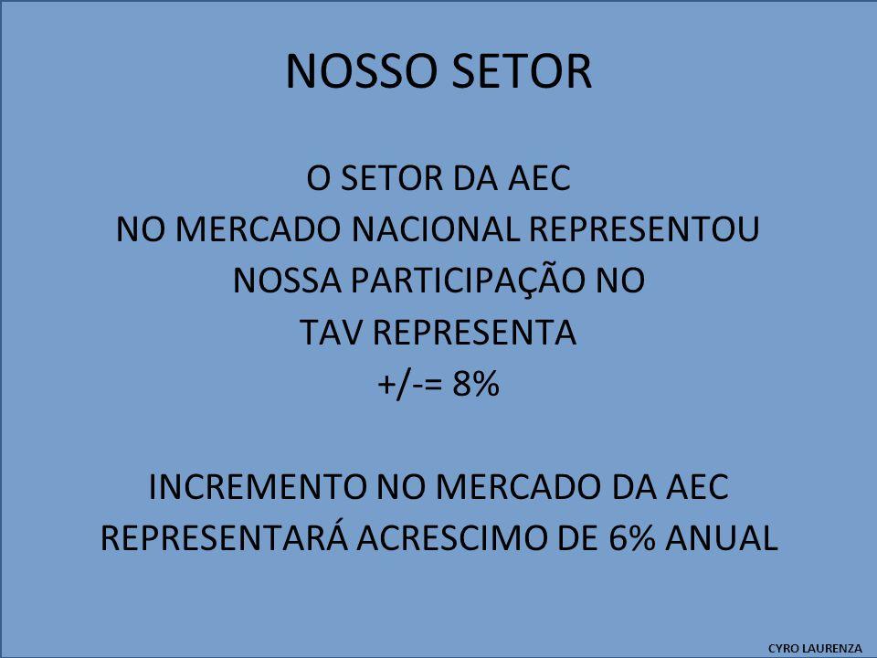NOSSO SETOR O SETOR DA AEC NO MERCADO NACIONAL REPRESENTOU