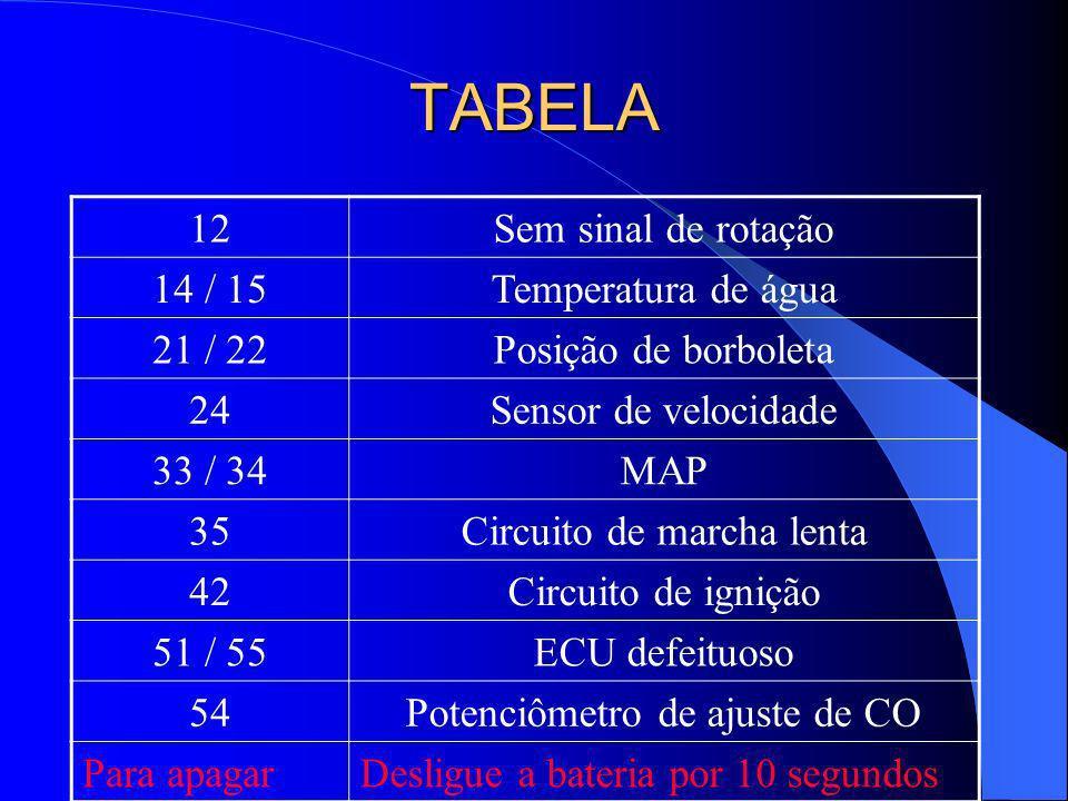 TABELA 12 Sem sinal de rotação 14 / 15 Temperatura de água 21 / 22