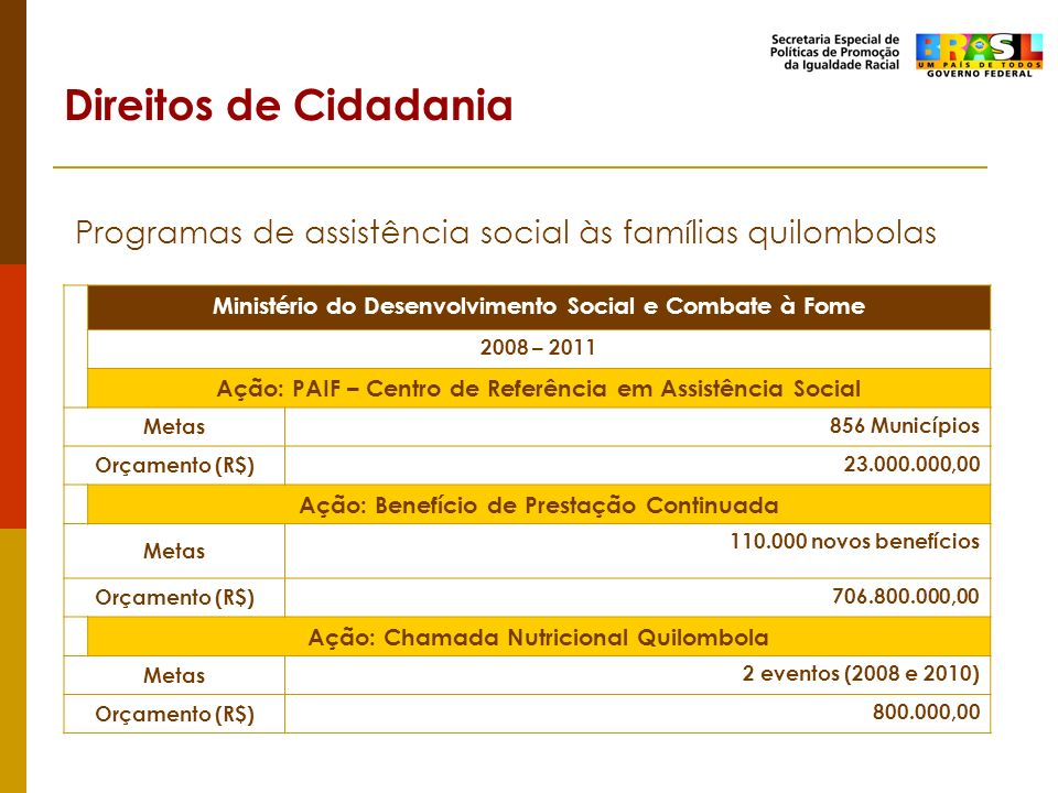 Direitos de Cidadania Programas de assistência social às famílias quilombolas. Ministério do Desenvolvimento Social e Combate à Fome.