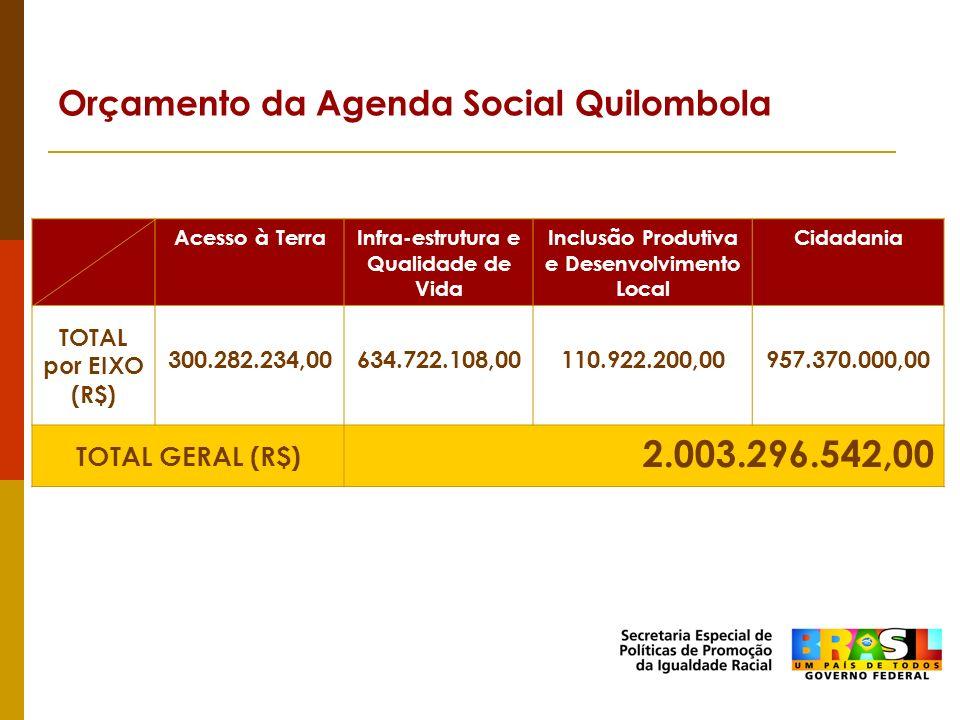 Orçamento da Agenda Social Quilombola