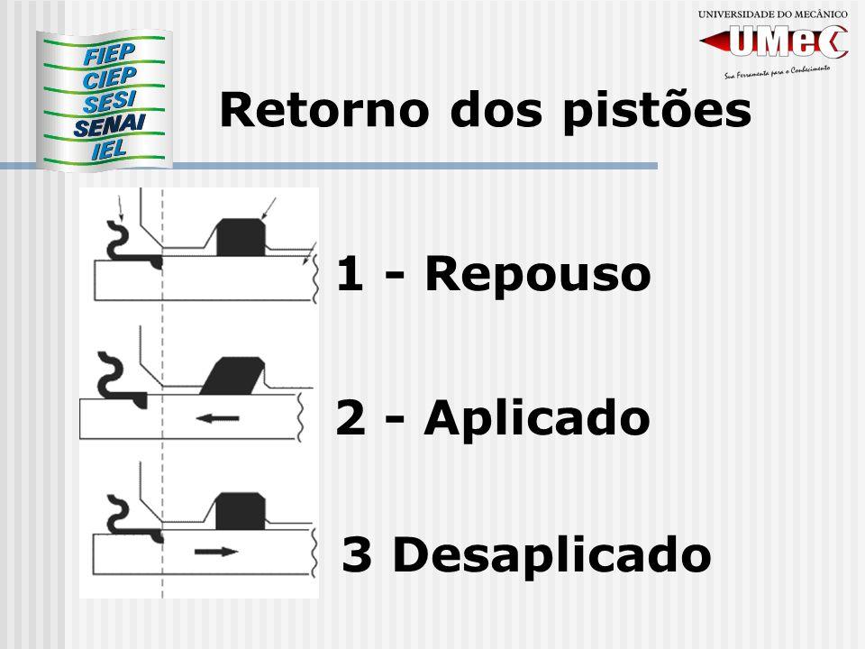 Retorno dos pistões 1 - Repouso 2 - Aplicado 3 Desaplicado
