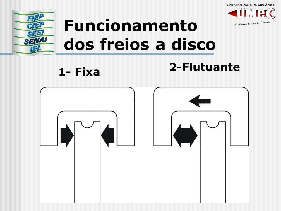 Funcionamento dos freios a disco