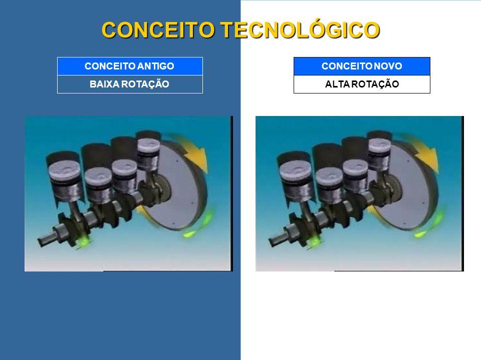 CONCEITO TECNOLÓGICO BAIXA ROTAÇÃO CONCEITO ANTIGO ALTA ROTAÇÃO
