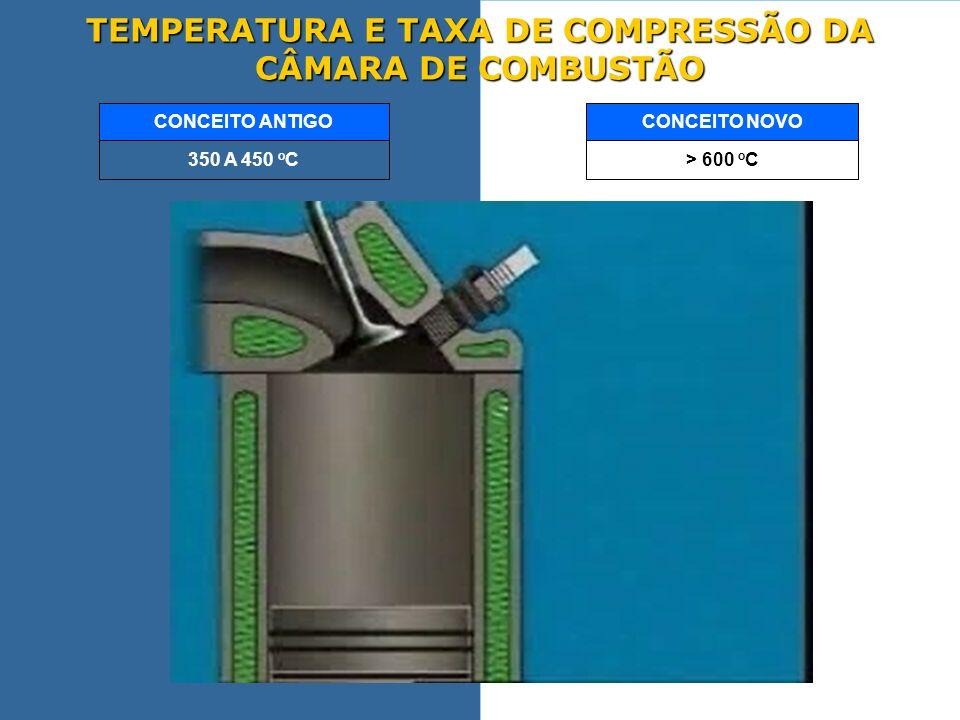 TEMPERATURA E TAXA DE COMPRESSÃO DA CÂMARA DE COMBUSTÃO