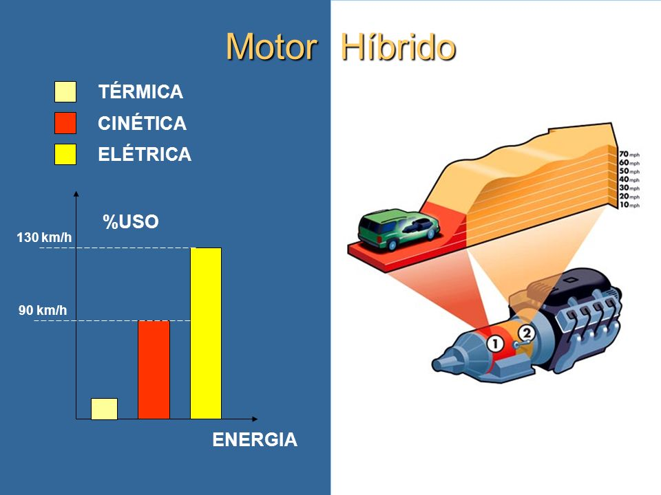 Motor Híbrido TÉRMICA CINÉTICA ELÉTRICA %USO 130 km/h 90 km/h ENERGIA