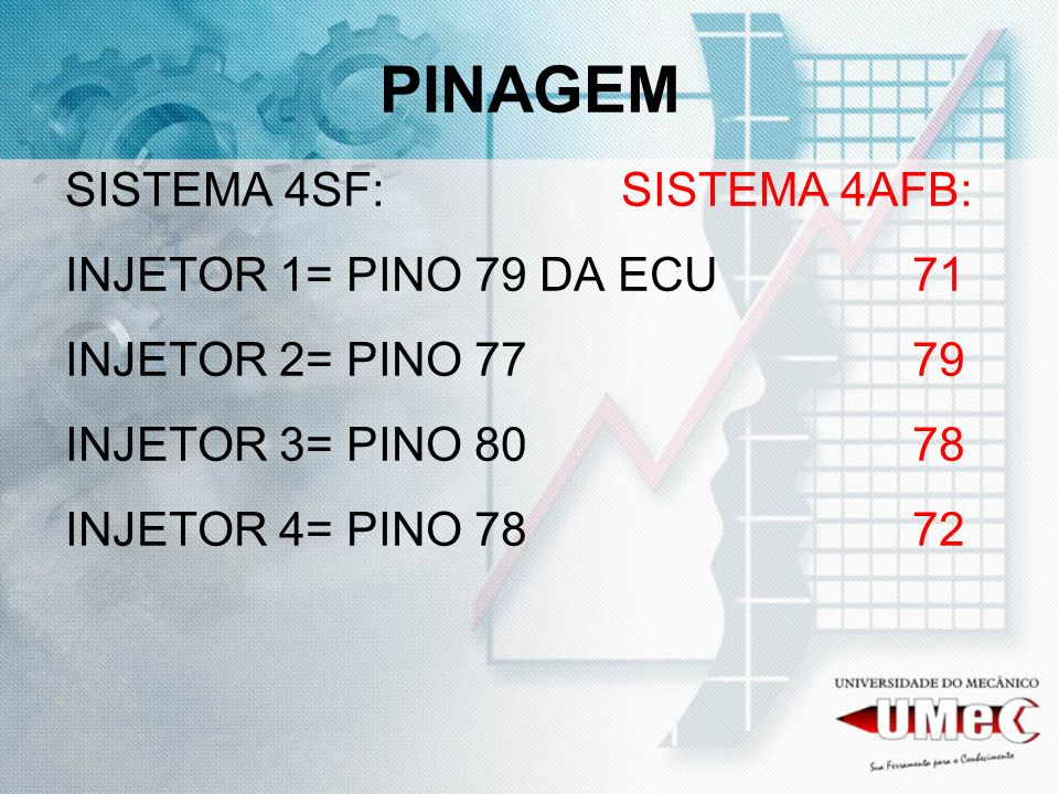 PINAGEM SISTEMA 4SF: SISTEMA 4AFB: INJETOR 1= PINO 79 DA ECU 71