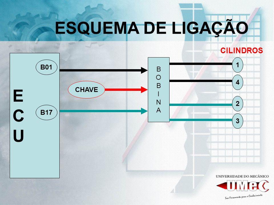 ESQUEMA DE LIGAÇÃO CILINDROS E C U B O I N A 1 B01 4 CHAVE 2 B17 3