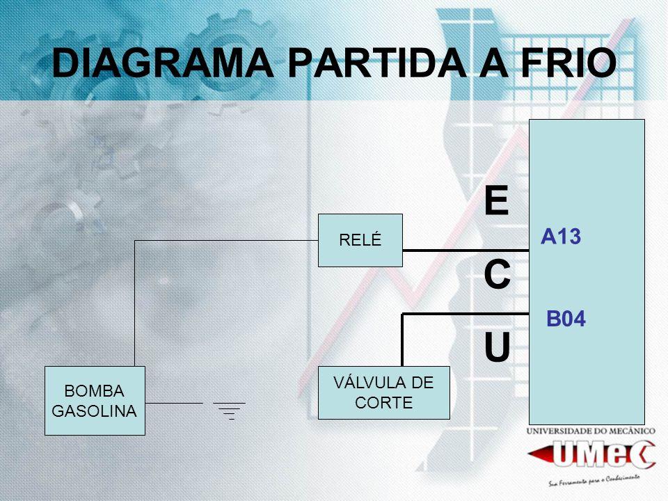 DIAGRAMA PARTIDA A FRIO