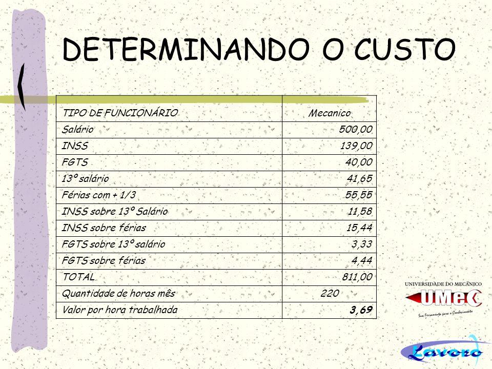 DETERMINANDO O CUSTO TIPO DE FUNCIONÁRIO Mecanico Salário 500,00 INSS