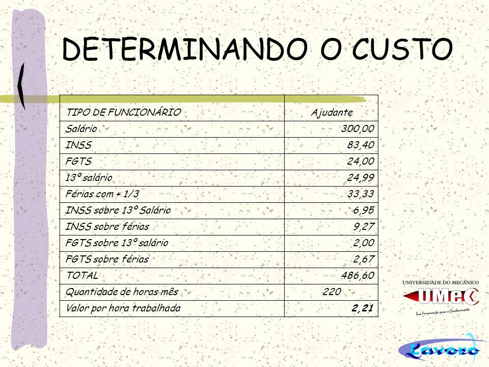 DETERMINANDO O CUSTO TIPO DE FUNCIONÁRIO Ajudante Salário 300,00 INSS