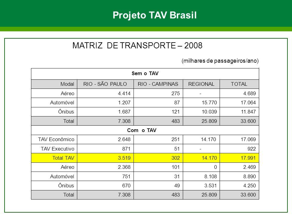 Projeto TAV Brasil MATRIZ DE TRANSPORTE – 2008
