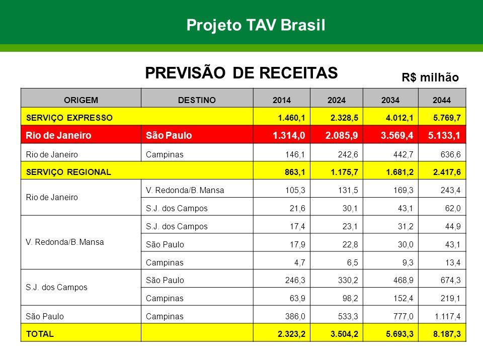 Projeto TAV Brasil PREVISÃO DE RECEITAS