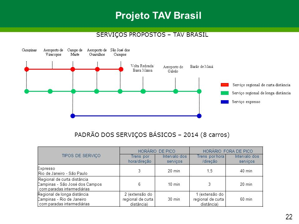Projeto TAV Brasil 22 SERVIÇOS PROPOSTOS – TAV BRASIL