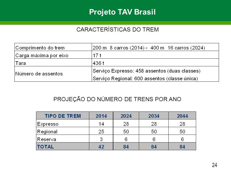 Projeto TAV Brasil CARACTERÍSTICAS DO TREM