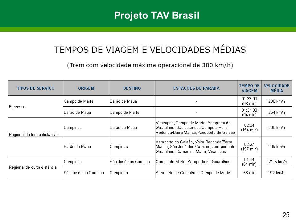 Projeto TAV Brasil TEMPOS DE VIAGEM E VELOCIDADES MÉDIAS 25