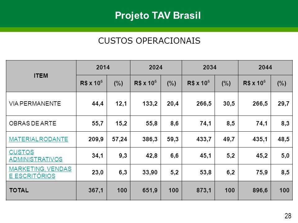 Projeto TAV Brasil CUSTOS OPERACIONAIS 28 ITEM 2014 2024 2034 2044