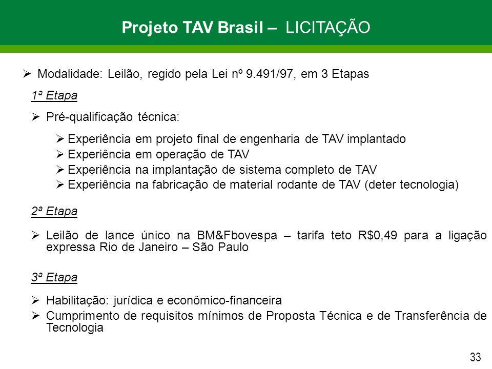 Projeto TAV Brasil – LICITAÇÃO
