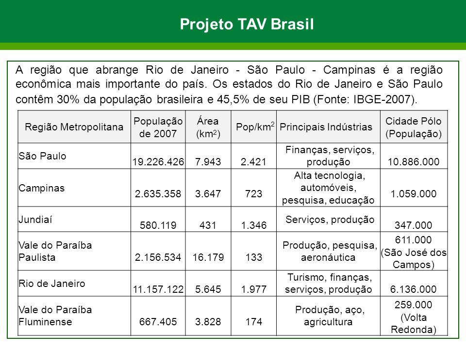 Projeto TAV Brasil