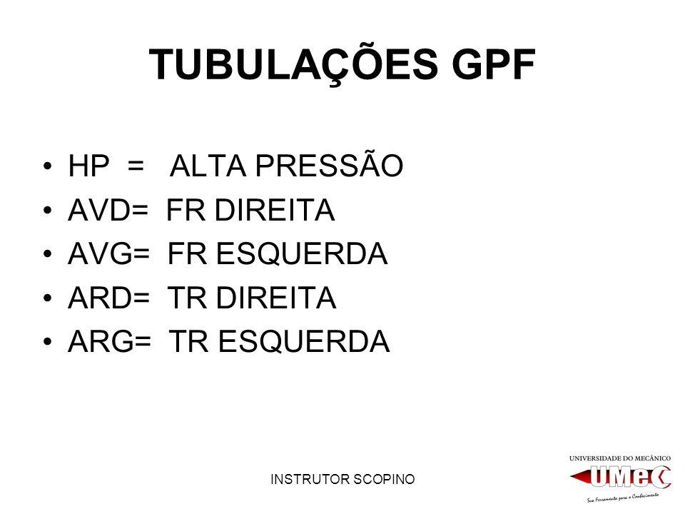 TUBULAÇÕES GPF HP = ALTA PRESSÃO AVD= FR DIREITA AVG= FR ESQUERDA