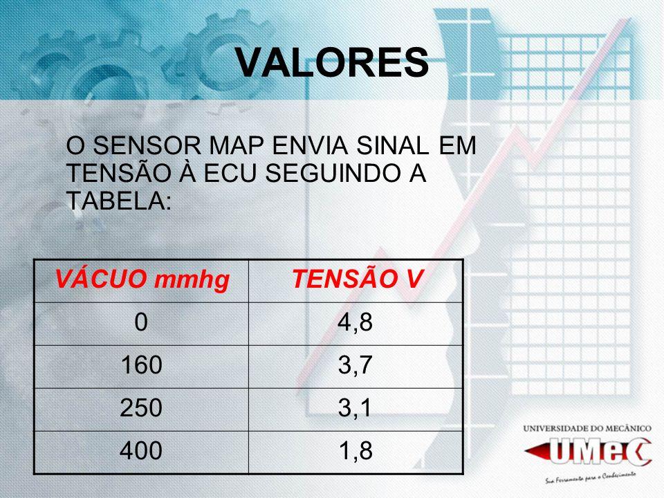 VALORES O SENSOR MAP ENVIA SINAL EM TENSÃO À ECU SEGUINDO A TABELA: