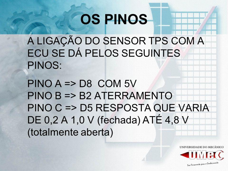 OS PINOS A LIGAÇÃO DO SENSOR TPS COM A ECU SE DÁ PELOS SEGUINTES PINOS: