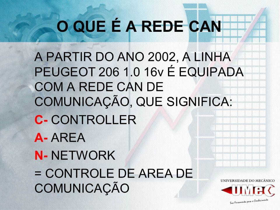 O QUE É A REDE CAN A PARTIR DO ANO 2002, A LINHA PEUGEOT 206 1.0 16v É EQUIPADA COM A REDE CAN DE COMUNICAÇÃO, QUE SIGNIFICA: