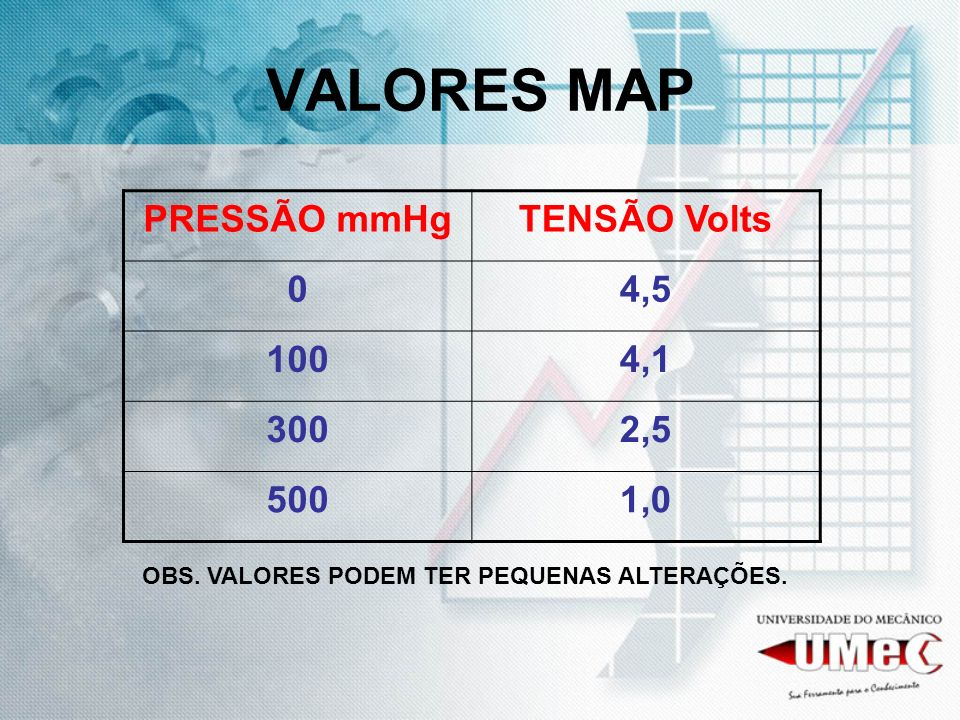 VALORES MAP PRESSÃO mmHg TENSÃO Volts 4,5 100 4,1 300 2,5 500 1,0