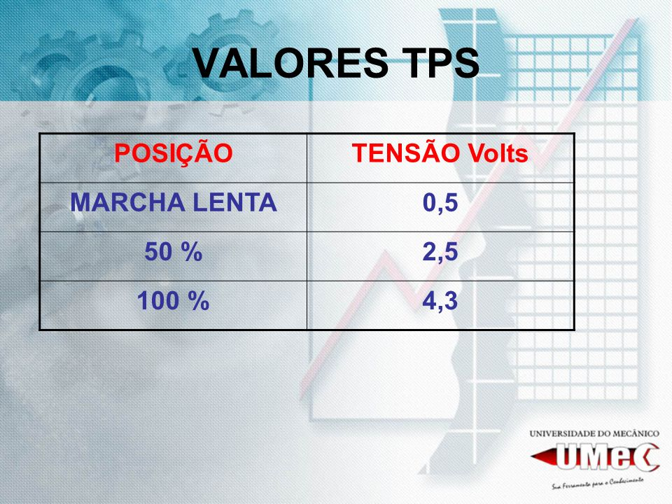 VALORES TPS POSIÇÃO TENSÃO Volts MARCHA LENTA 0,5 50 % 2,5 100 % 4,3