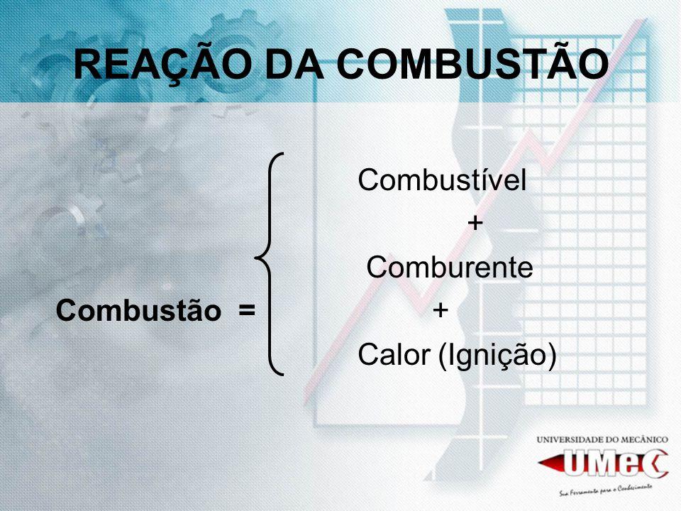 REAÇÃO DA COMBUSTÃO Combustível + Comburente Combustão = +