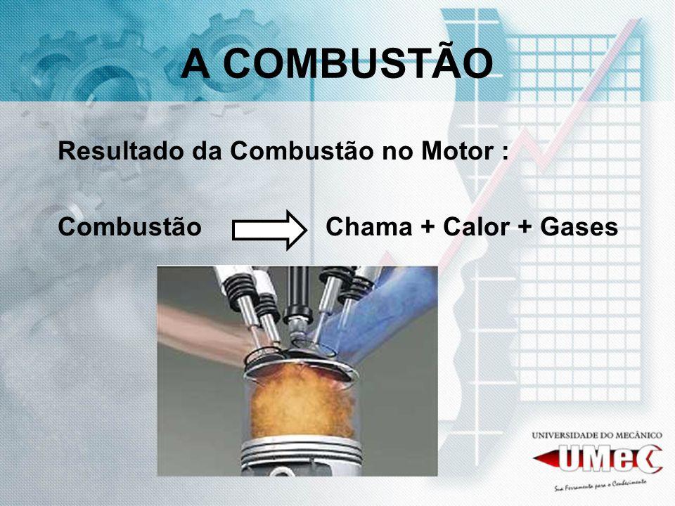 A COMBUSTÃO Resultado da Combustão no Motor :