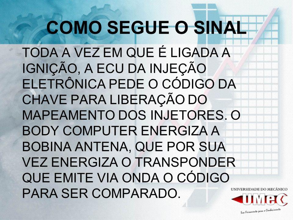 COMO SEGUE O SINAL