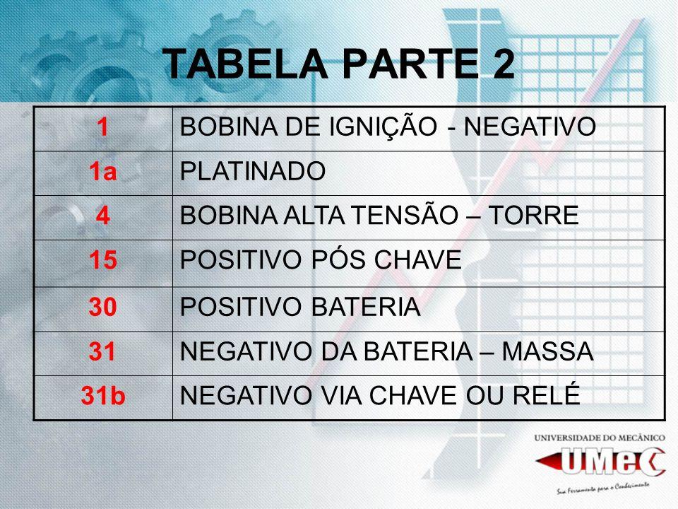 TABELA PARTE 2 1 BOBINA DE IGNIÇÃO - NEGATIVO 1a PLATINADO 4