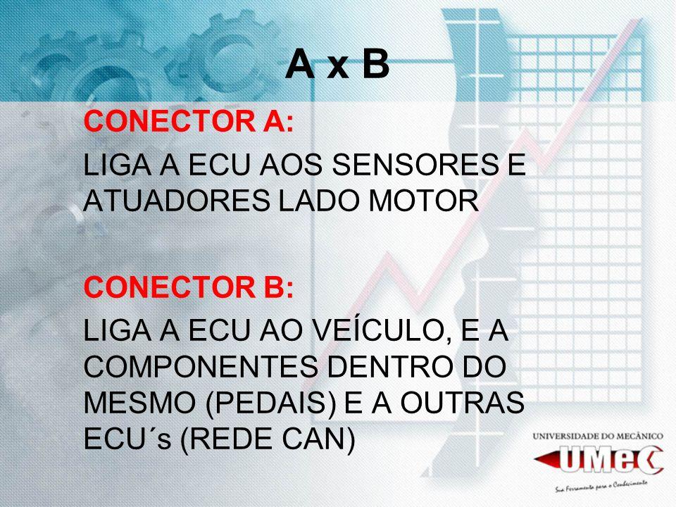 A x B CONECTOR A: LIGA A ECU AOS SENSORES E ATUADORES LADO MOTOR