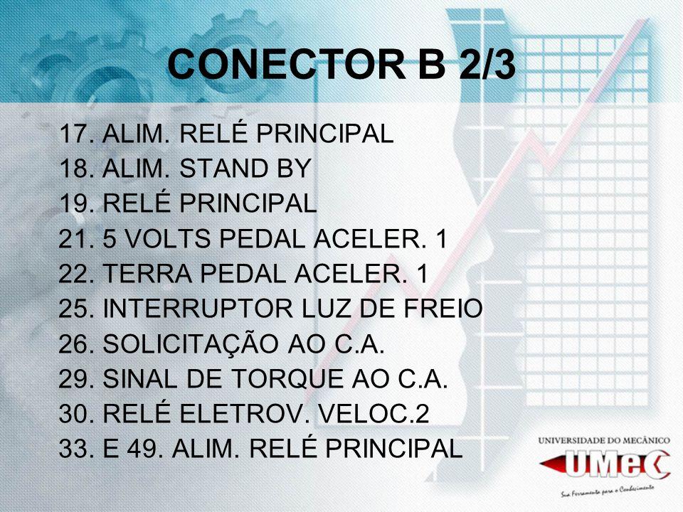 CONECTOR B 2/3 17. ALIM. RELÉ PRINCIPAL 18. ALIM. STAND BY