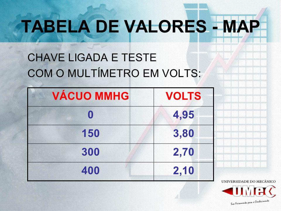 TABELA DE VALORES - MAP CHAVE LIGADA E TESTE