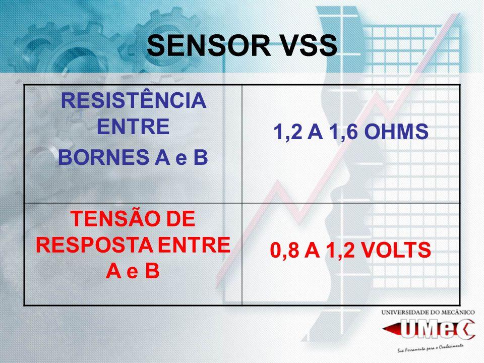 TENSÃO DE RESPOSTA ENTRE A e B